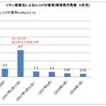 浪江町山火事(2017年5月)リネン吸着法による調査のその後