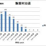 福島県「聖火リレーコース線量調査」が示す放射能汚染状況